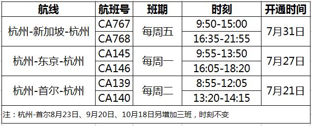 中国三大航公布8月国际航班计划 东航南航均有调整
